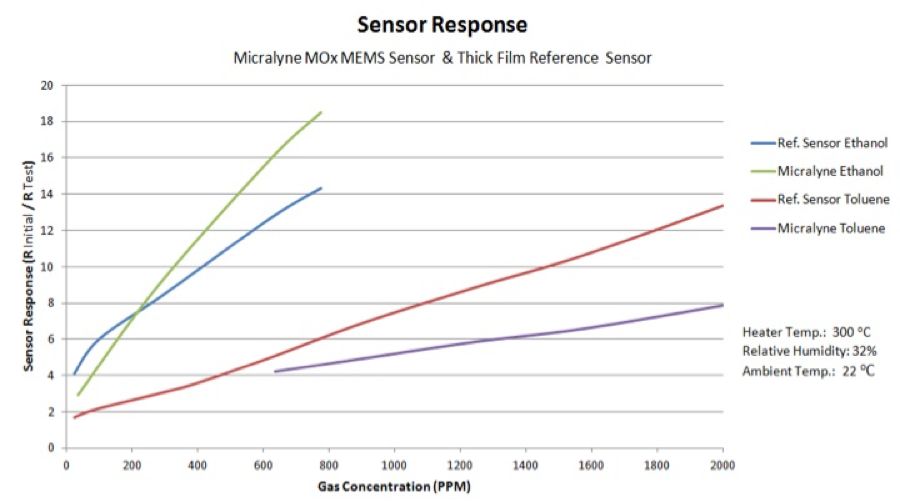 Figure 2: Sensitivity of MEMS MOS Gas Sensor versus conventional thick film device