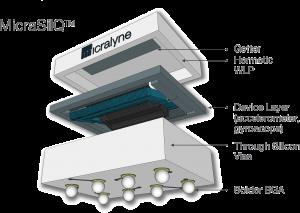 MicraSilQ Wafer Level Packaging Platform | Micralyne